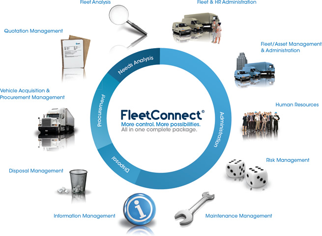 Fleet Management Software & Web-Base for Fleet Management